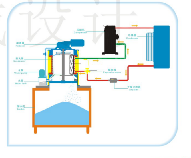 Industrial Block / Tube Ice Evaporator Huge Capacity 1190*890*1560mm